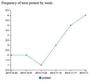 "graph of weekly dream language trend for ""protest"""