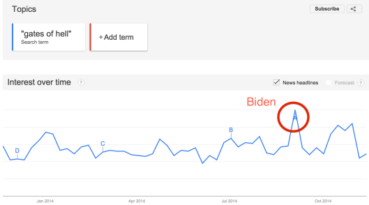 Google Trends:  Gates of Hell