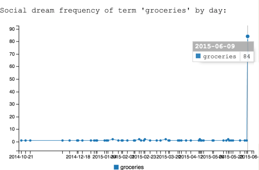"""absurd one-time spike in dreams of """"groceries"""" -- due entirely to sock puppets"""